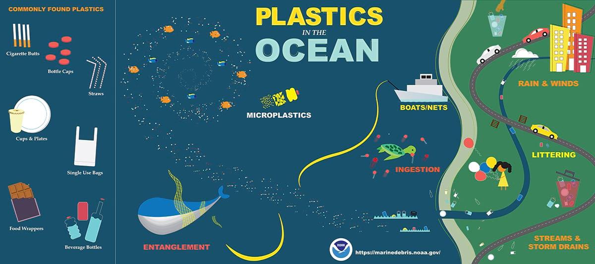 Plásticos en el mar. Kontigo